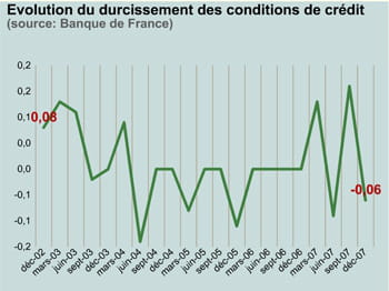 evolution du durcissement des conditions de crédit