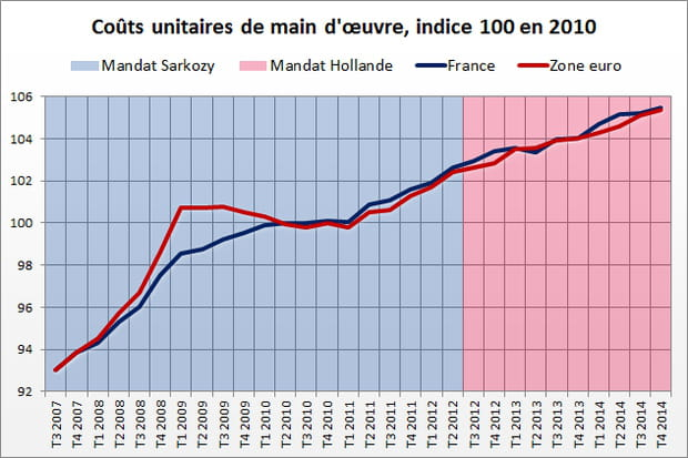 Coût du travail : avantage Sarkozy