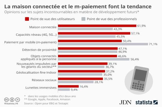 Utilisateurs et professionnels divergent sur les futurs usages mobiles