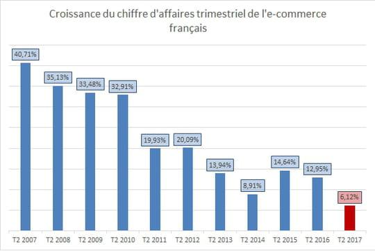 L'e-commerce français croît de 6,12% au 2ème trimestre 2017