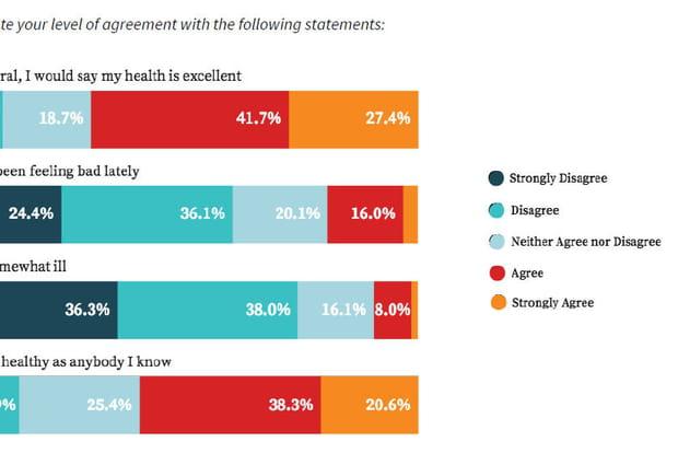 Les travailleurs indépendants se sentent majoritairement en bonne santé