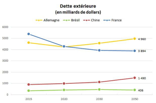 Dette extérieure : la France dans de meilleurs draps que l'Allemagne