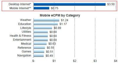 coût du cpm par catégorie sur internet mobile