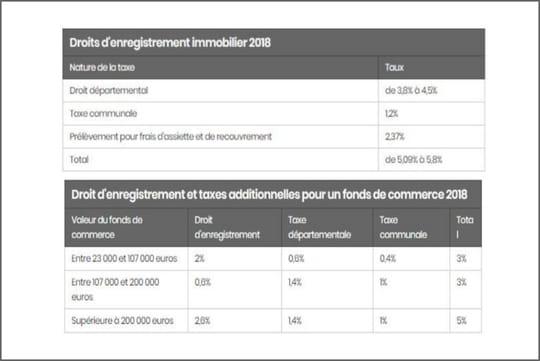 Droits d'enregistrement: définition, fiscalité, immobilier...