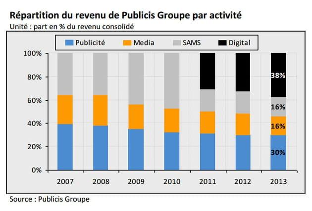 evolution rã©partition revenus publicis