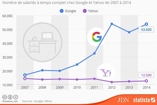 Infographie : les embauches de Google face aux licenciements de Yahoo