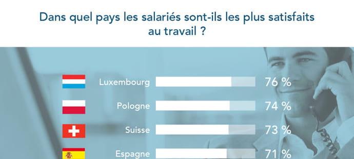 Les Européens les plus satisfaits au travail sont...