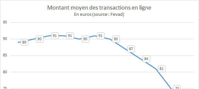 Evolution du panier moyen de l'e-commerce en France