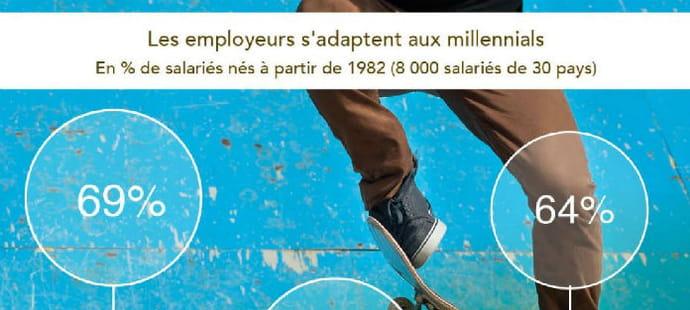 Ca y'est, les employeurs s'adaptent aux millennials