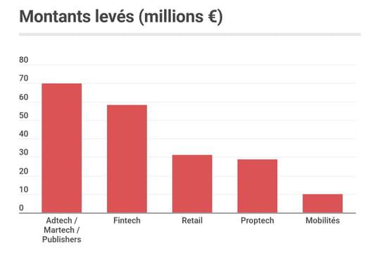 Les start-up françaises ont levé 284millions d'euros en février 2021