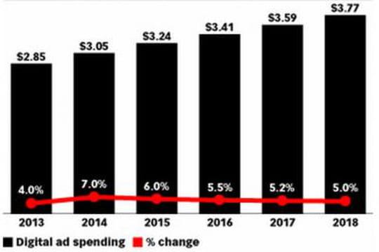 Les dépenses pub online dépasseront les 3milliards de dollars en 2014en France
