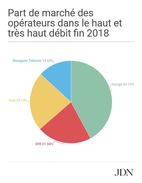 Parts De Marche Du Haut Et Tres Haut Debit En France