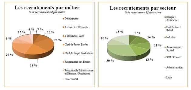 recrutement métier secteur