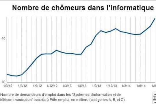 Le chômage explose dans l'informatique