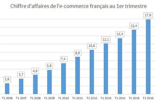 L'e-commerce en croissance de 16% au 1er trimestre 2016