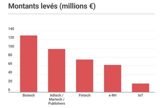 Les start-up françaises ont levé 508millions d'euros en septembre 2019