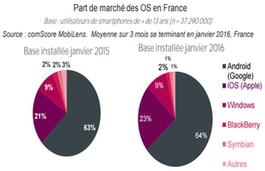 Part de marché des OS Mobiles en France