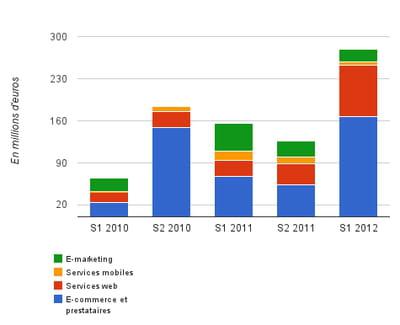 évolution des montants levés depuis janvier 2010, secteur par secteur (en