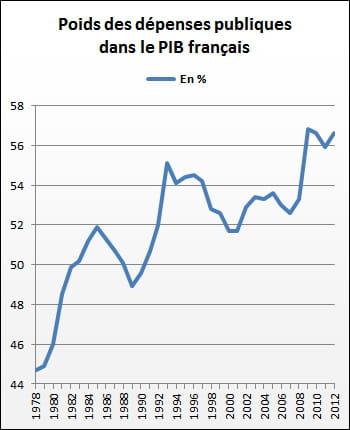 en 2012, les dépenses des administrations publiques représentaient 56,6% du pib