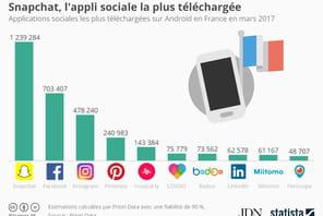 Snapchat bat Facebook et Instagram en nombre de téléchargements en mars