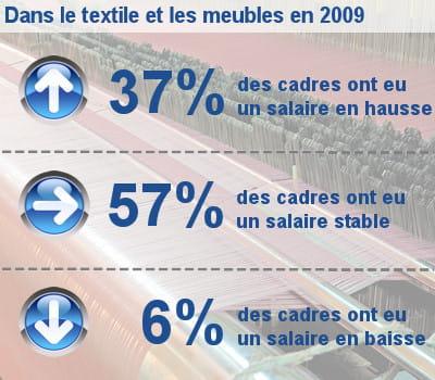 les augmentations de salaire des cadres dans le textile, les meubles et les