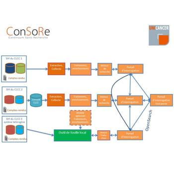 schéma d'architecture de consore.