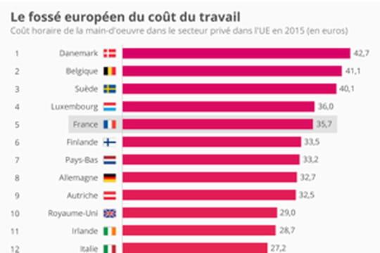 Le pays de l'UE où le coût du travail est le plus élevé est...