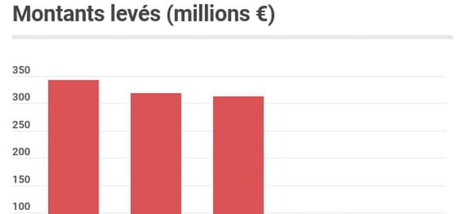Les start-up françaises ont levé 1,6milliard d'euros cet été