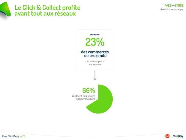 Le Click & Collect profite avant tout aux réseaux