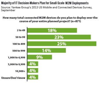 a combien de devices connectés mtom prévoyez-vous de déployer votre projet au