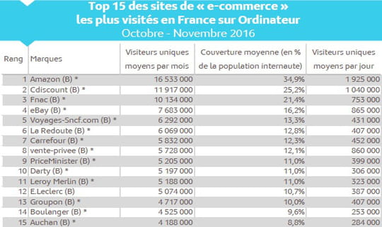 Top 15 de l'e-commerce français en audience au 4ème trimestre 2016
