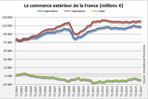 Solde commercial de la France: le déficit en hausse au 4e trimestre 2016