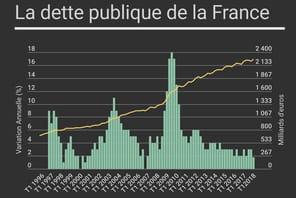 La dette publique de la France en hausse au 1er trimestre 2018