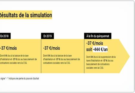 En 2018, la réforme fiscale d'Emmanuel Macron… lui fera perdre 444euros