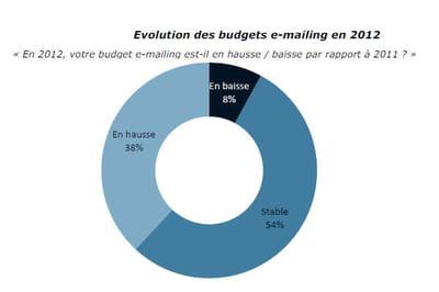 l'évolution des budgets e-mailing en 2012.