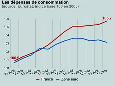 les dépenses de consommation en france et dans la zone euro.