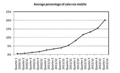 part des ventes mobiles dans les ventes en ligne, e, février-mars-avril 2013 au