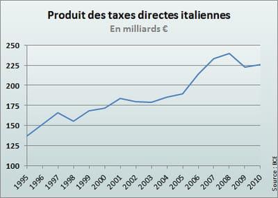 les rentrées fiscales directes ont rapporté 226milliards d'euros en 2010.