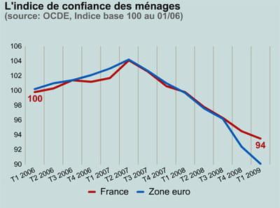 le moral des ménages en france et en zone euro.