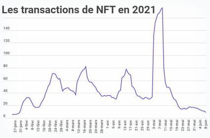 NFT: après la bulle, la renaissance?