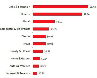 coût par clic moyen par secteur