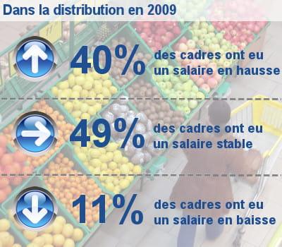 les augmentations de salaire des cadres dans la distribution généraliste et