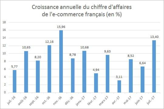 L'e-commerce français croît de 13,40% en juillet 2017