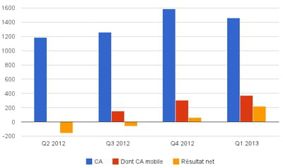 evolution des revenus de facebook.