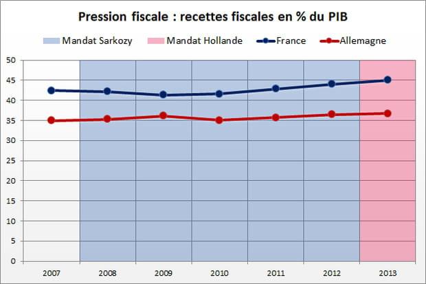 Pression fiscale : avantage Sarkozy