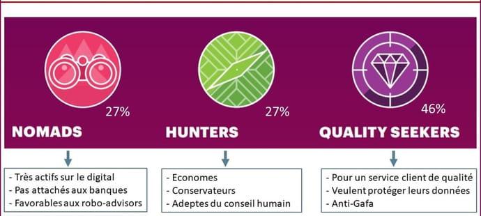 Qu'attendent les consommateurs de la banque du futur?