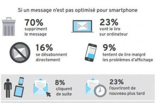 Infographie : pourquoi les campagnes emailing doivent être adaptées au mobile