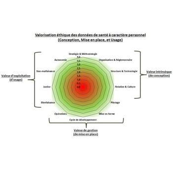 matrice d'analyse du projet ethic & big data en santé.