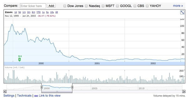 yahoo stock collapse google finance