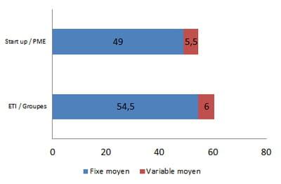 rémunération moyenne d'un responsable site management en 2014, en k€ bruts